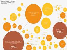 Major causes of death in the 20th Century